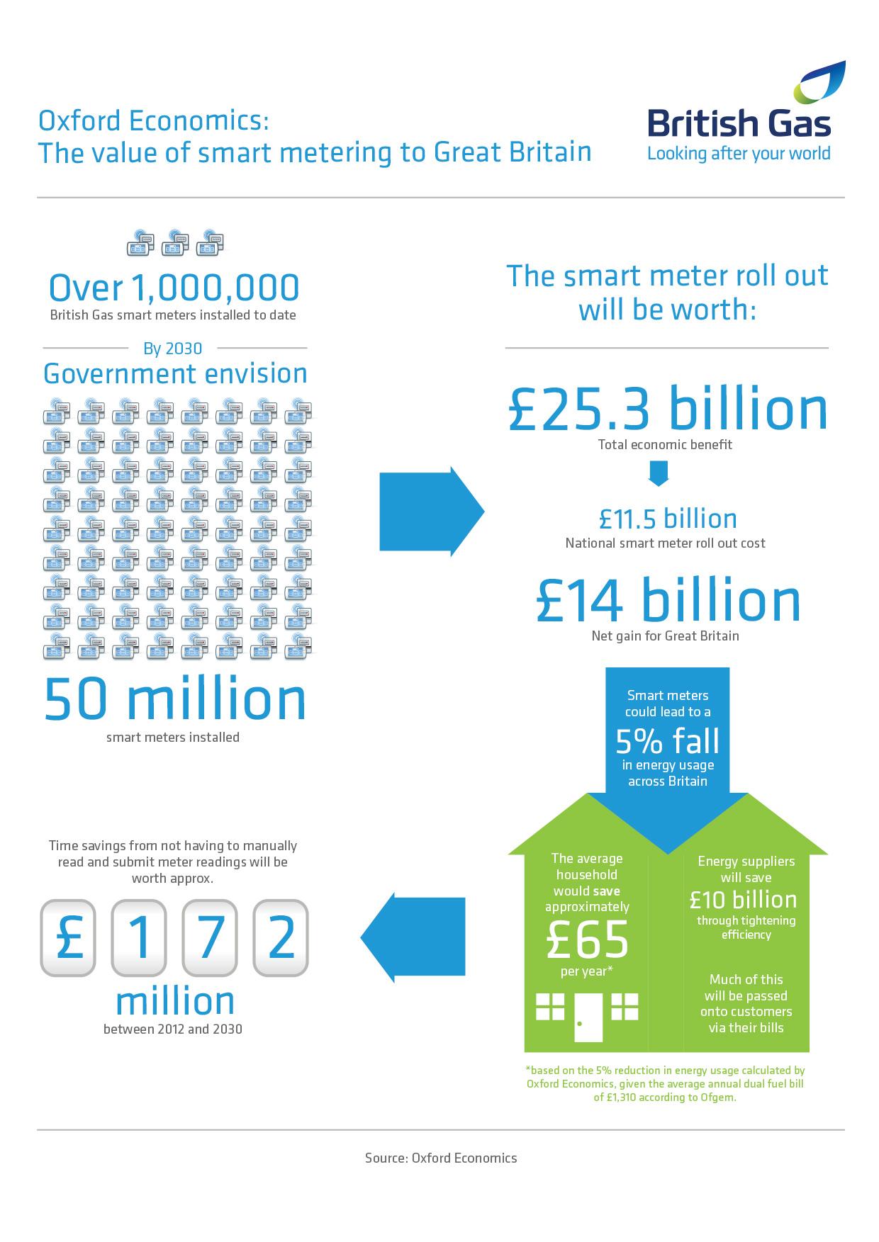 smart meter infographic